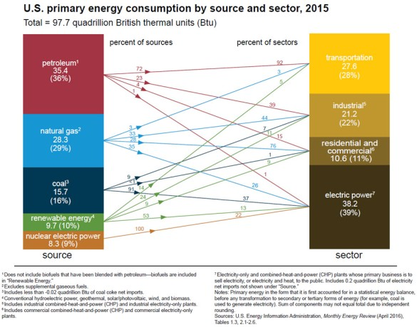 consumption-by-source-and-sector-2015